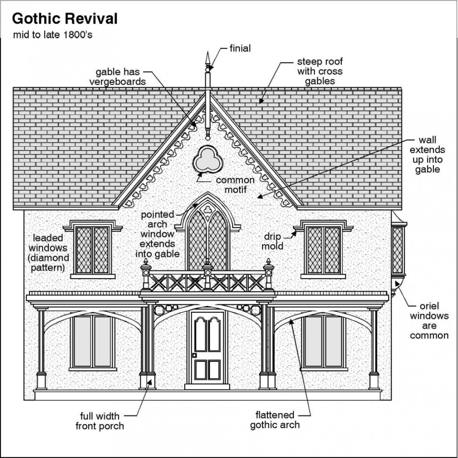 A-Pro Morristown knows how to inspect your gothic revival home