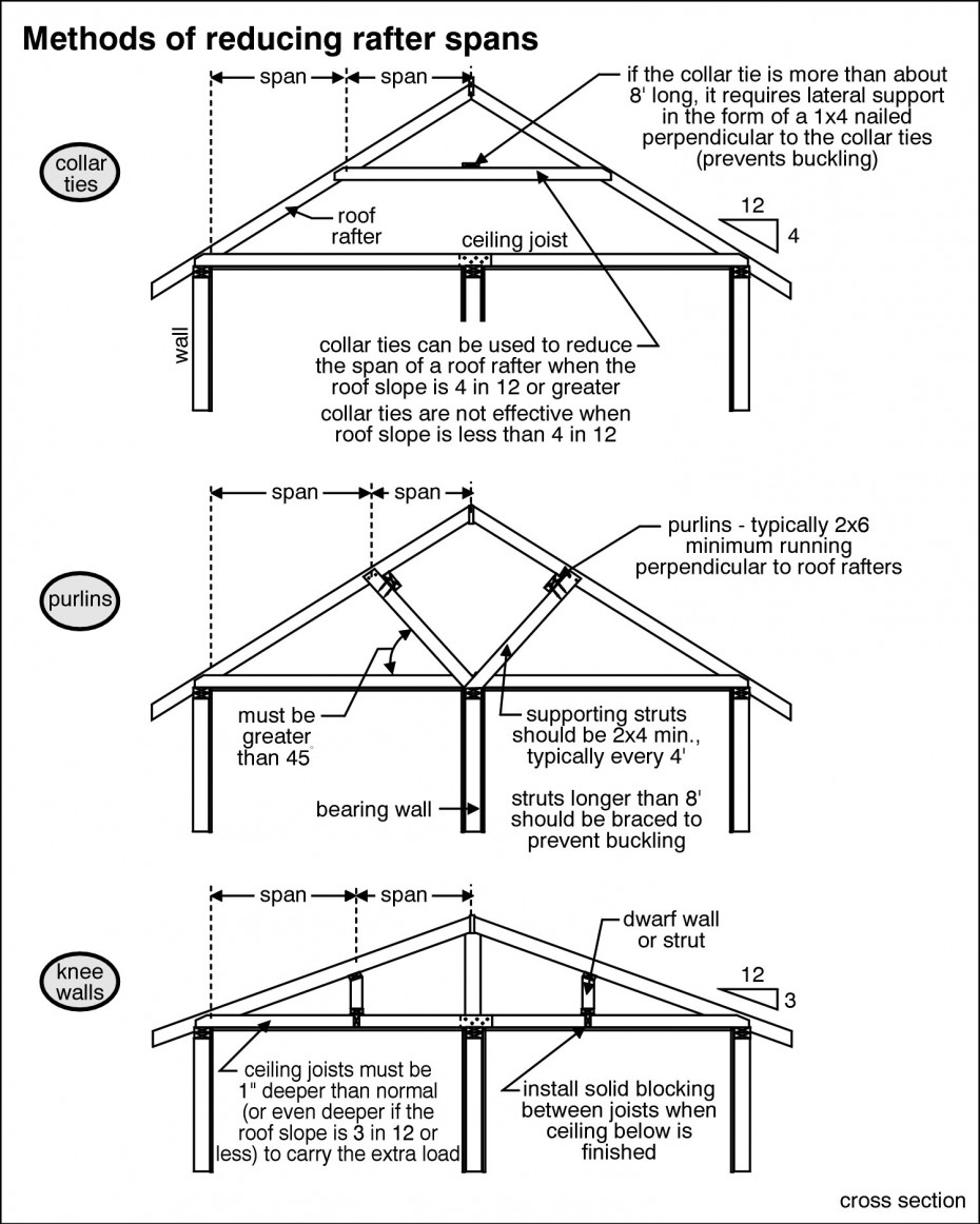 A-Pro Morristown does rafter inspections