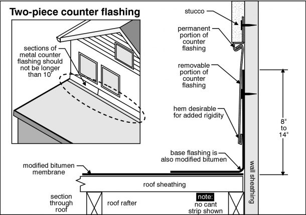 Dandridge Home Inspection inspects chimney flashing